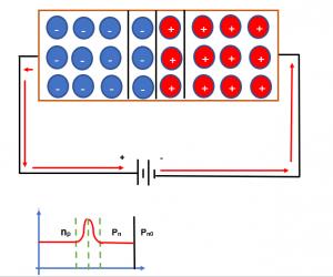 polarización directa de un diodo