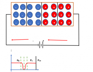 polarización inversa de un diodo semiconductor
