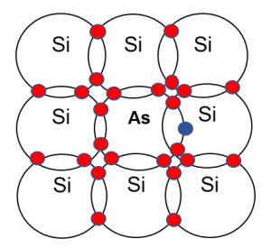 materiales tipo N