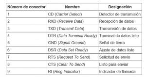 descripción de pines de un conector DB9