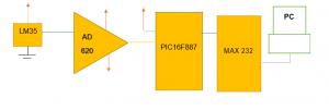 adquisición de datos de temperatura con microcontrolador y puerto serial