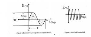 Parámetros de señal de corriente alterna