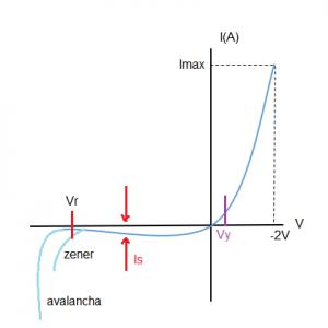 curva característica del diodo
