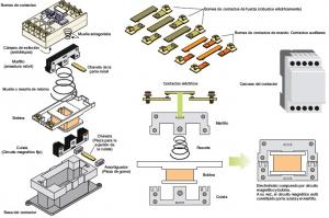 Figura 3. Partes específicas de un contactor