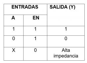 tabla de comportamiento del L293D