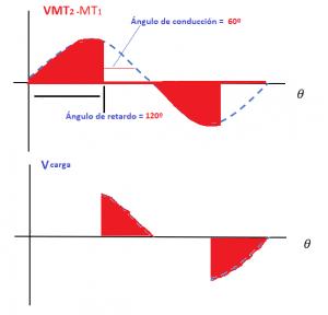 Figura 13 Angulo de conducción a 60º