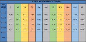 tabla de datos para la calibración