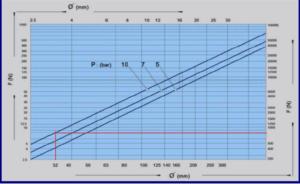 gráfico presión vs fuerza